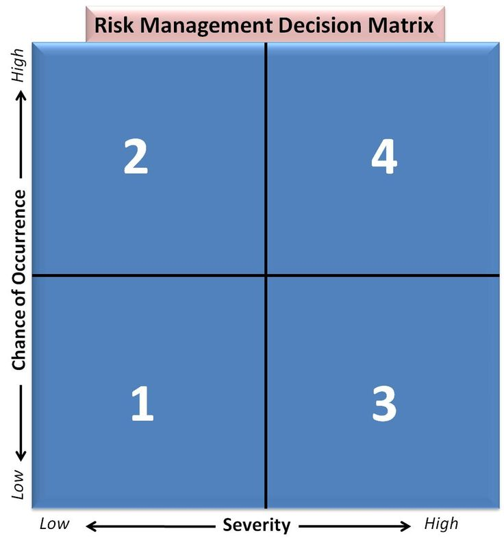 The 25+ best Corporate risk management ideas on Pinterest Risk - project risk management template