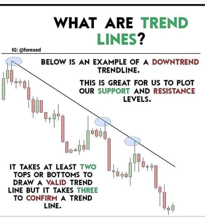 Describing What And How To Find Trend Lines Would You Like To