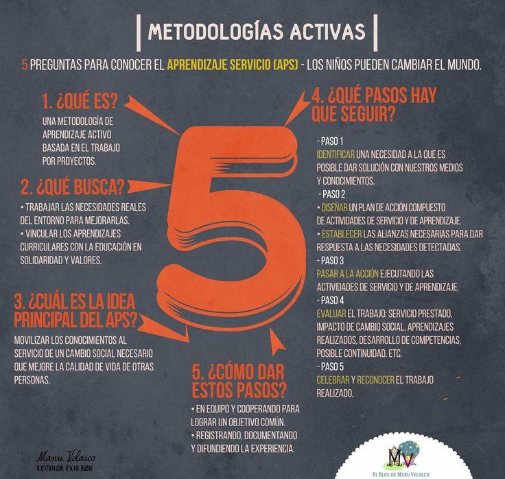 Metodologías Activas ¿Qué es? ¿Qué busca? ¿Cúal es la idea principal del APS? ¿Que pasos hay que seguir? ¿ Cómo dar estos pasos? . Blog de Manu Velasco