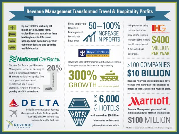 Revenue Management Transformed Travel & Hospitality Profits [INFOGRAPHIC] #revenue #management #travel