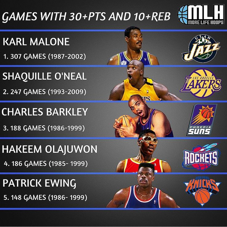 Most games with 30 PTS and 10 REB from 1983-84 to 2017-18.  Karl Malone has 195 more games with 30 PTS and 10REB than Dirk Nowitzki who is the next current player on the list (7th) with 112 games.  Where do you rank Karl Malone all-time?  H/t: Basketball Reference  #dirknowitzki #karlmalone #shaquilleoneal #shaq #mailman #charlesbarkley #hakeemolajuwon #patrickewing #knicks #lakers #suns #rockets #mavs #jazz #sonics #sixers #celtics #cavs #heat #basketball #hoops #nba