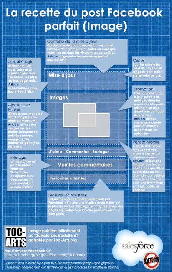 infographie facebook : le post parfait #infographie #web #facebook