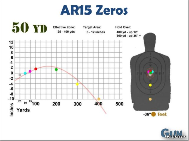 Distance for zeroing iron sights - AR15.Com Archive