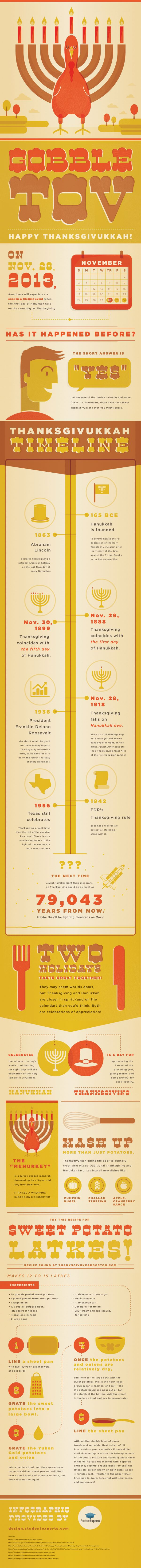 The best infographic about Channukah+Thanksgiving celebration!
