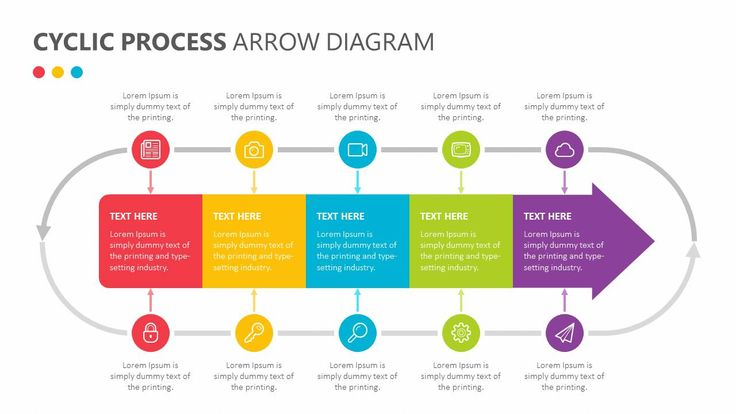 Using the Cyclic Process Arrow Diagram, you can show how all of the steps in your process runs together to create a whole. Show the never-ending flow of your project...