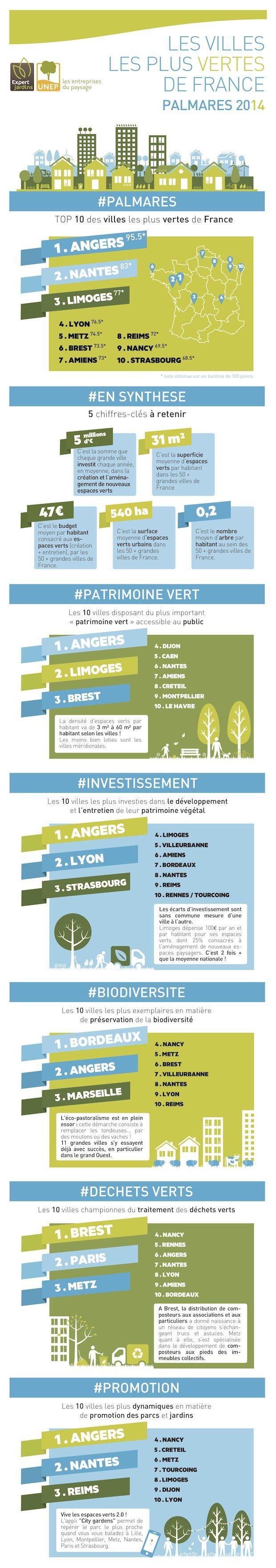[Infographie] Top 10 des villes les plus vertes de France