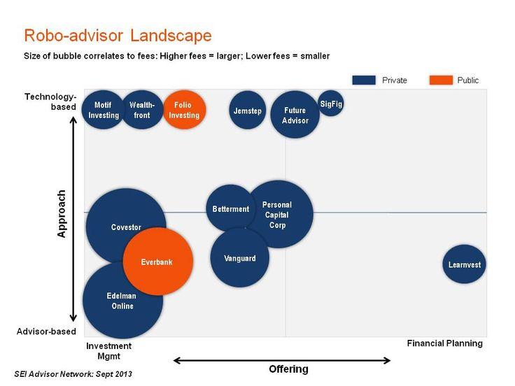 Robo-advisor landscape