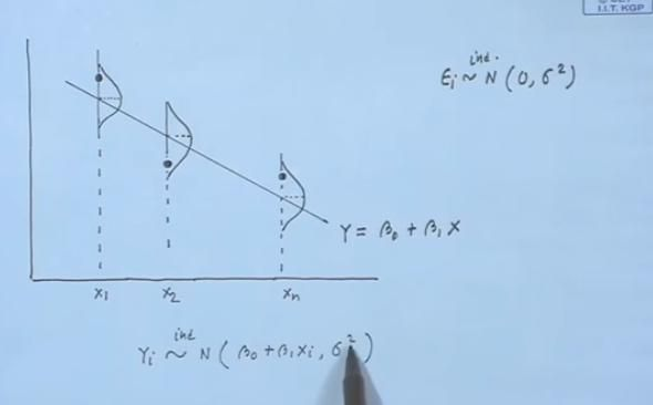 Regression Analysis. This course discusses topics in regression analysis.
