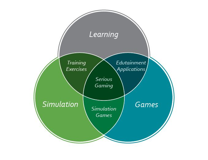 serious_game_classification