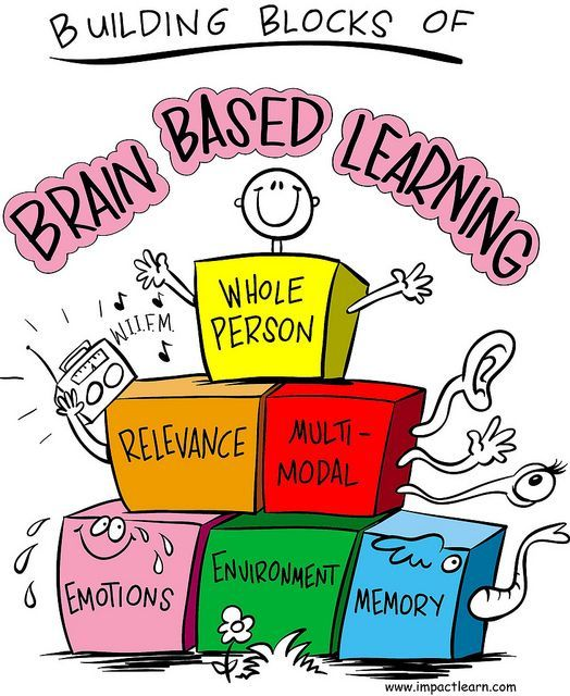 Brain Research Classroom Design : Best concept mapping images on pinterest teaching
