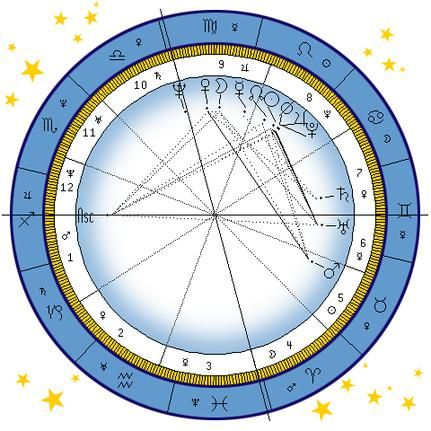 The 25+ best Astrology birth chart ideas on Pinterest Birth - birth chart template