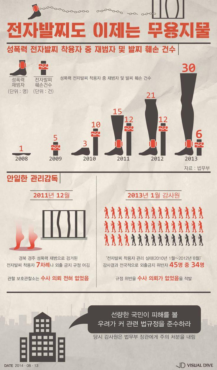 전자발찌 이제는 무용지물… 지난해 성폭력 재범자 증가 [인포그래픽] #ElectronicMonitoring / #Infographic ⓒ 비주얼다이브 무단 복사·전재·재배포 금지