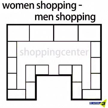 men, women, shopping, vs, accurate