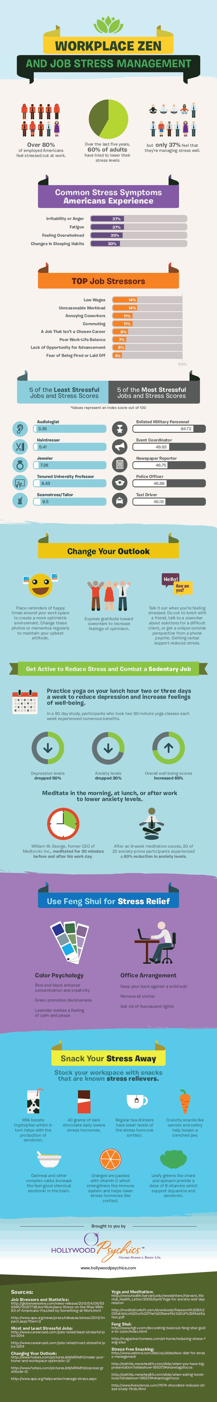 ZEN y gestión del estrés en el lugar de trabajo #infografia #infographic #rrhh #health