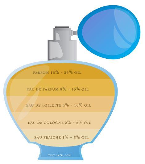 info perfume