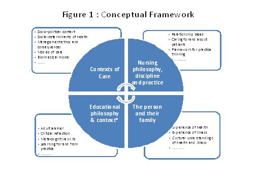 framework for nursing praxis Research of radiological nursing praxis: application of the psychodynamic of work methodology1  cal framework of the psychodynamics of work was discussed in this paper, as this theory was initially  research of radiological nursing praxis: application of the 3/9 method and its application.