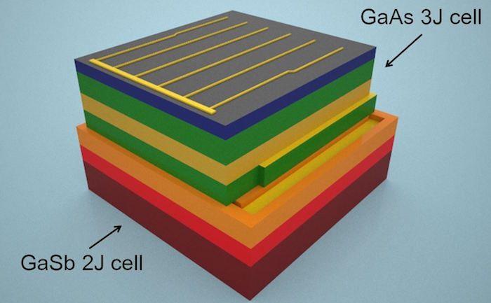 Célula Solar Capaz de Capturar Quase Toda A Energia do Espectro Solar. Ao redor de 99 por cento da potência contida na luz solar direta que alcança a superfície da Terra está entre comprimentos de onda de 250 nanômetros e 2500 nanômetros. Porém os materiais convencionais para as células solares de grande eficacia de multi-junção não podem capturar esta escala espectral inteira. Nosso novo dispositivo pode capturar a energia armazenada nos fótons de longo-comprimento de onda, que são perdidos…