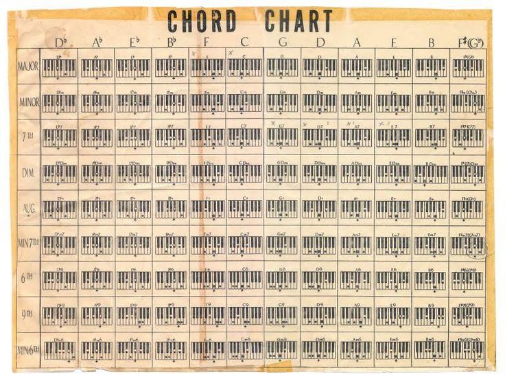 mypianokeys.com list-of-piano-chords