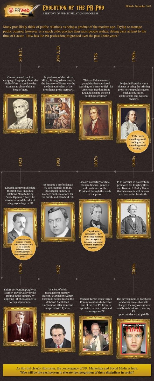 O reprezentare vizuală (infografic) având ca obiect evoluţia relaţiilor publice de unde nu lipsesc momentele importante din istoria PR-ului.