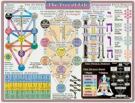 Cabala (também Kabbalah, Qabbala, cabbala, cabbalah, kabala, kabalah, kabbala) é a investigação da natureza divina. A palavra (QBLH) tem o significado de recepção em hebraico e a filosofia conteria as chaves para os segredos do universo e para os mistérios do coração e da alma humana, explicando os universos material e imaterial e as naturezas física e metafísica da humanidade.