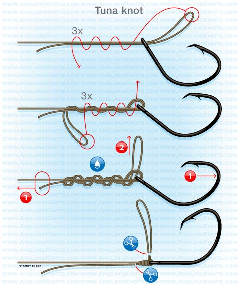 Catfish fishing knots : Tuna knot