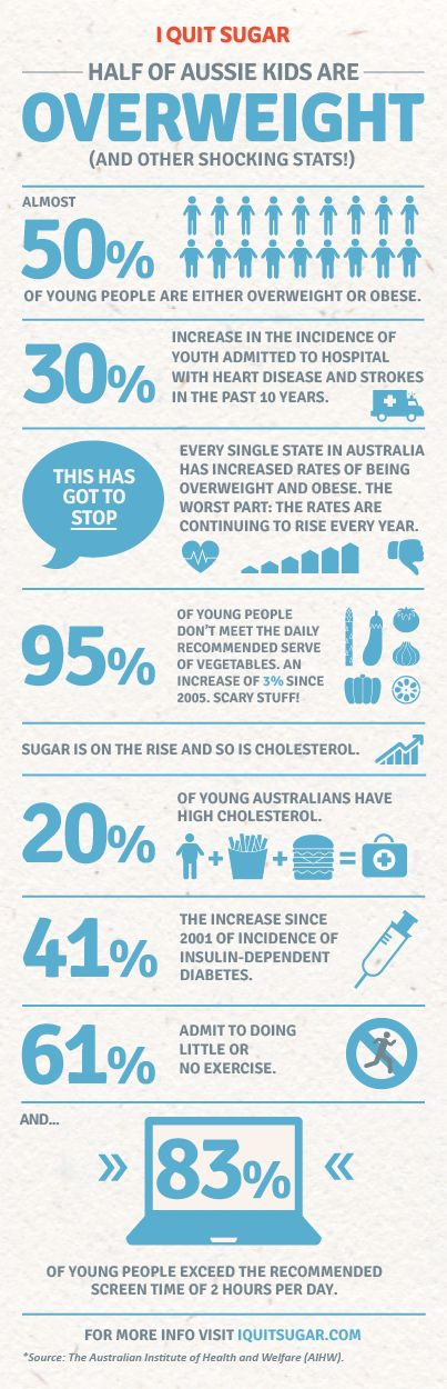 Half of Aussie kids are overweight or obese! (infographic) ~ I Quit Sugar