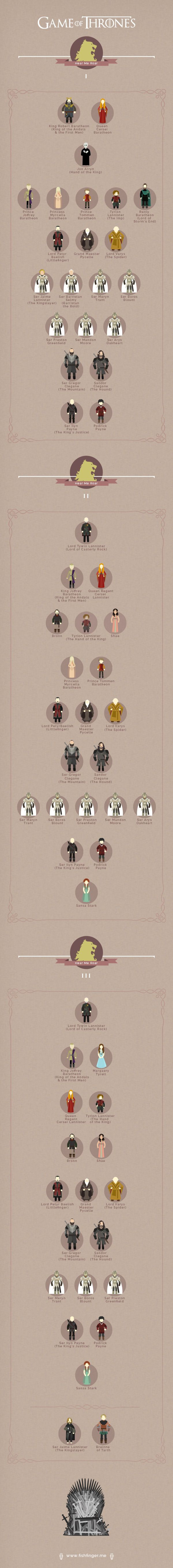 Game of Thrones Infographic - Lannister Graphicblog