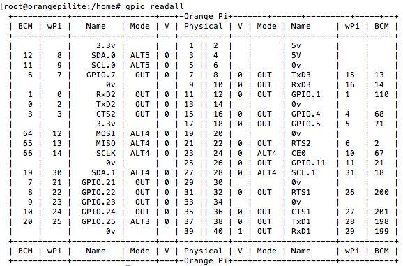 Tutorial: install the WiringOP library (equivalent WiringPi Raspberry PI) for Orange Pi on Armbian. Gpio reall, write, script commands