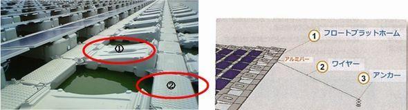 自然エネルギー:ため池に浮かぶ太陽光発電所が稼働、3400枚のパネルをポリエチレン製の架台に - スマートジャパン