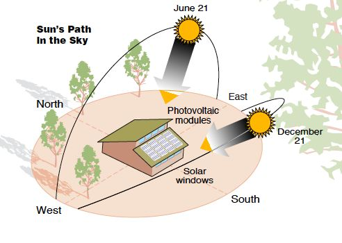 The sun 'travels' different paths throughout the season.  The summer sun is high, while the winter sun is low.  Passive solar design situates the house and is built with certain materials to help it to be warm in the winter and cool in the summer.