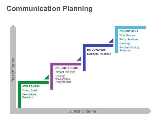 The Objectives of an Effective Business Communication Plan