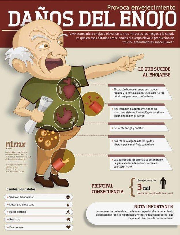 Ser malhumorado no tiene ningún beneficio. | 23 Infografías que te ayudarán a vivir una vida más sana