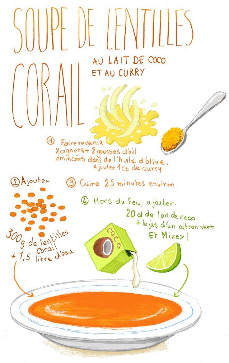 Soupe de lentilles au lait de coco et curry