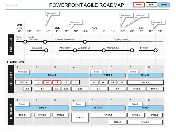 Powerpoint Agile Roadmap Template | Project Roadmaps | Pinterest
