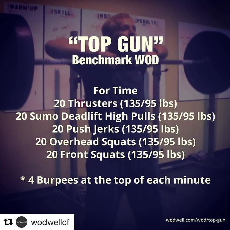 "#Repost @wodwellcf  ""TOP GUN"" is an Rx take on the classic benchmark WOD ""AIR FORCE"". Same movements same 4 burpees at the top of each minute. You don't want to let those burpees eat up the clock. ---------- ""TOP GUN For Time: 20 Thrusters (135 lbs) 20 Sumo Deadlift High Pulls (135 lbs) 20 Push Jerks (135 lbs) 20 Overhead Squats (135 lbs) 20 Front Squats (135 lbs) w/ 4 Burpees at the top of each minute. ---------- This Saturday Dec 17 we'll LIVE STREAM on Facebook a couple athletes at…"