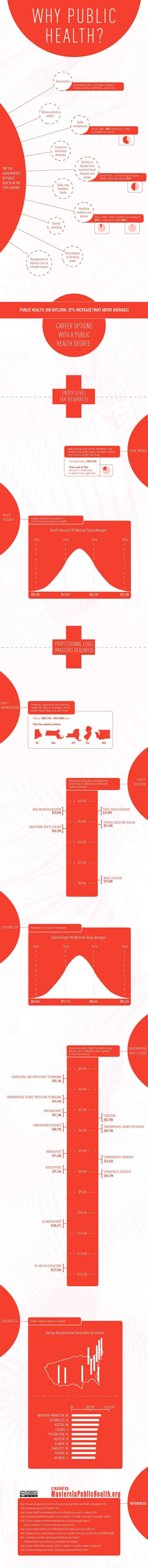 Here's an interesting infographic on why more people should consider a Public Health degree.