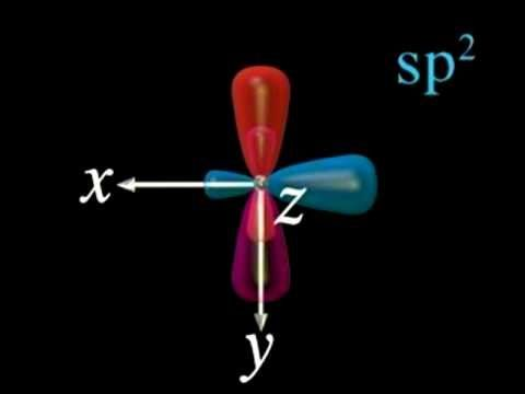 Hybrid Orbital Formation Video - This will help you visualize the process and result of orbital hybridization.