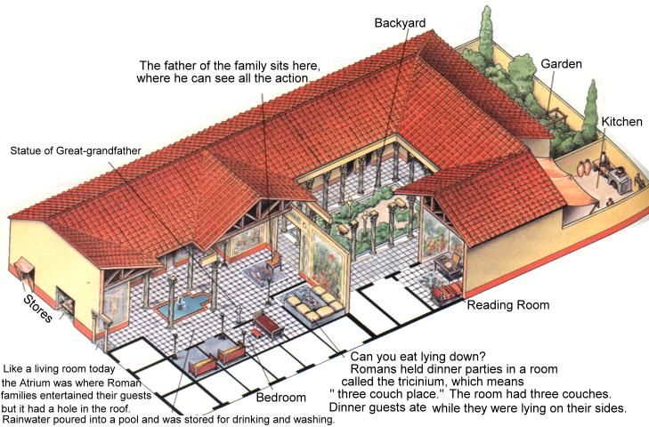 Roman villa with courtyard food garden outdoor kitchen for Modern roman villa house plans