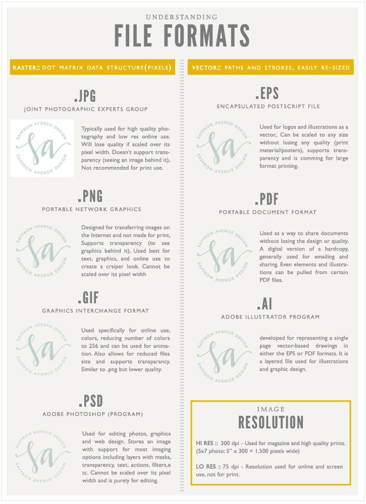 Tips + Tools :: Understanding File Types - Saffron Avenue
