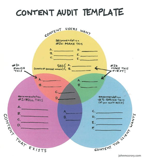 The best content audit template I've found: John McCrory's simple infographic of the different parts of a content strategy