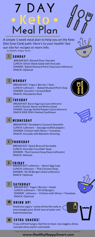 7 Day Ketp Meal Plan Sample