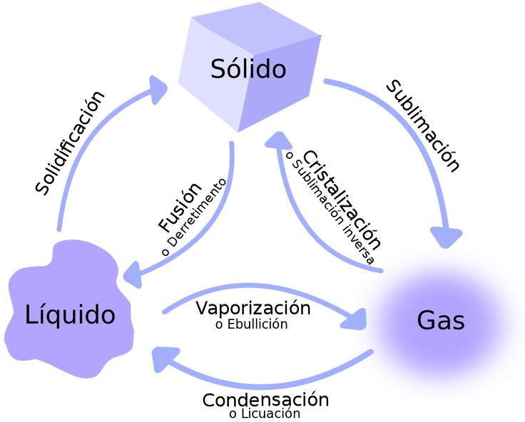 652 best Fisica images on Pinterest School, Knowledge and Physical - new tabla periodica de los elementos gaseosos