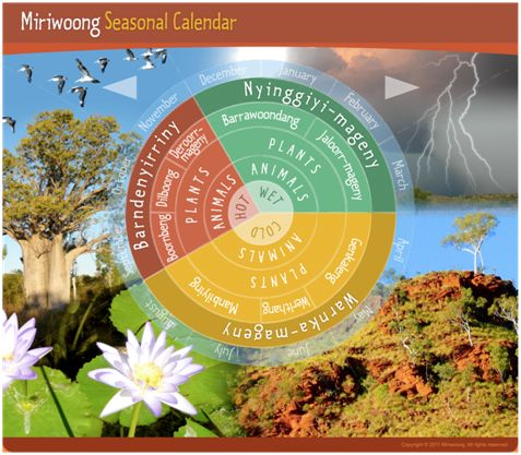 IDCC - Indigenous Dimensions of Climate Change ~ Miriwoong Seasonal Calendar