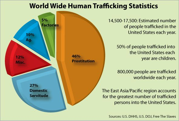 90 best images about Human Trafficking on Pinterest | Hong ...