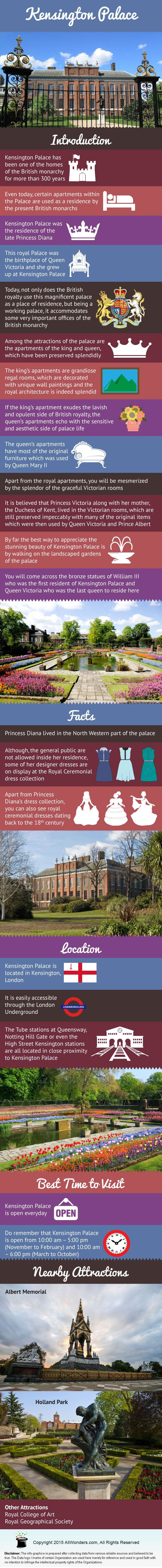 Infographic showing Facts and Information about Kensington Palace. Know about its Location, Facts, Nearby attractions and more.
