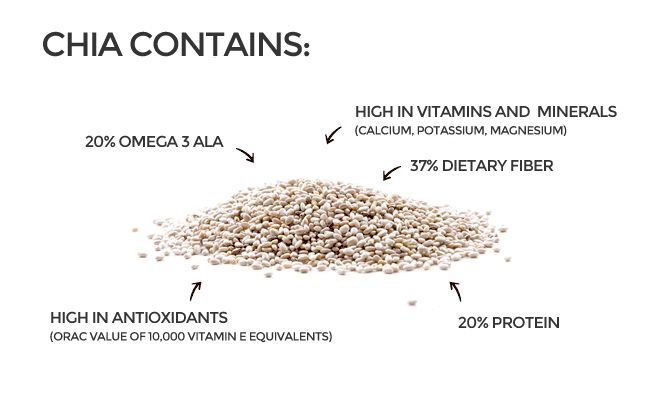 Chia is high in fiber so start out with a small amount and be sure to drink plenty of water. Look for sprouted chia, when this superseed is sprouted it unlocks even more of the nutrients and improves it's digestibility. The recommended daily serving is 1 – 3 tablespoons of dry seeds, start out slow and give your body time to adjust to the increased fiber intake. Chia Seeds Improve Energy and Metabolism