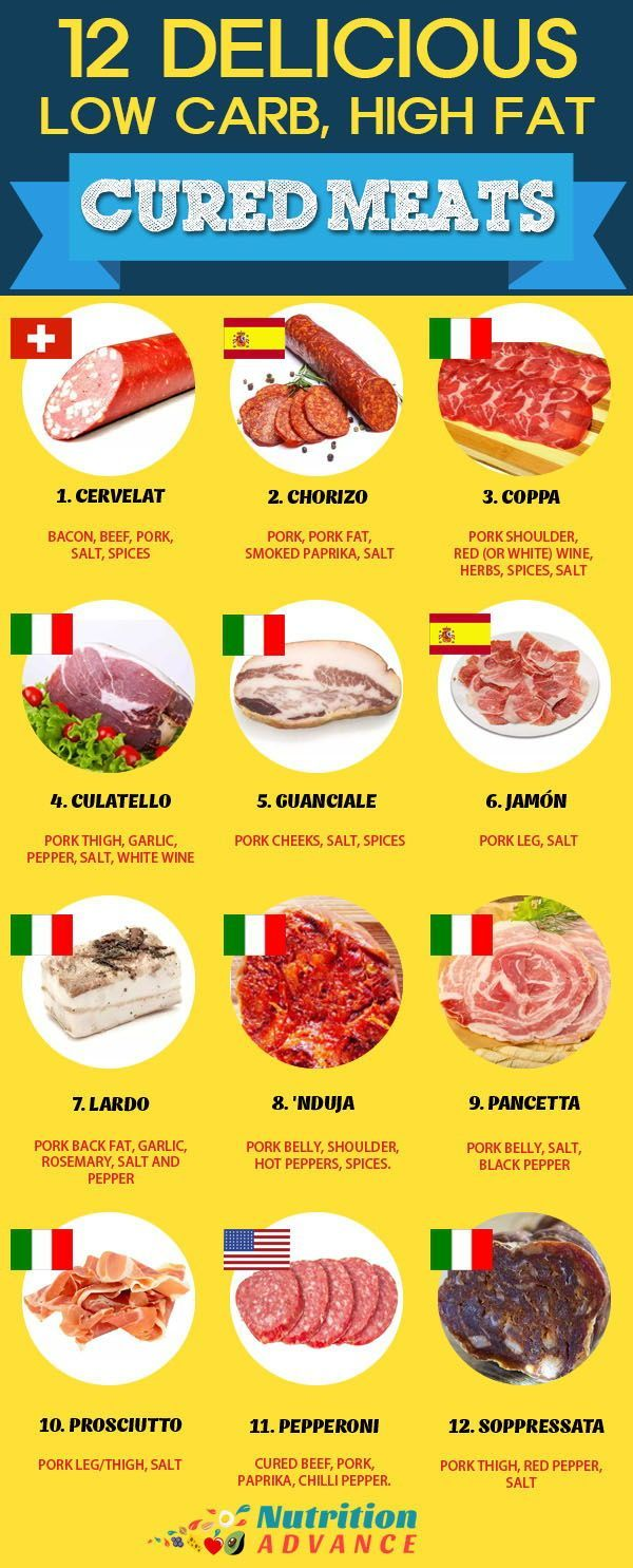 good meats for keto diet