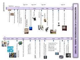 linea del tiempo de la tecnologia - Buscar con Google
