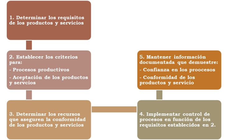 Planificación y control operacional ISO 9001 2015