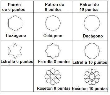 Resultado de imagen de figuras geometricas en evolución